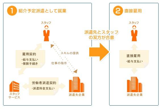 スタッフサービスの正社員制度の仕組み
