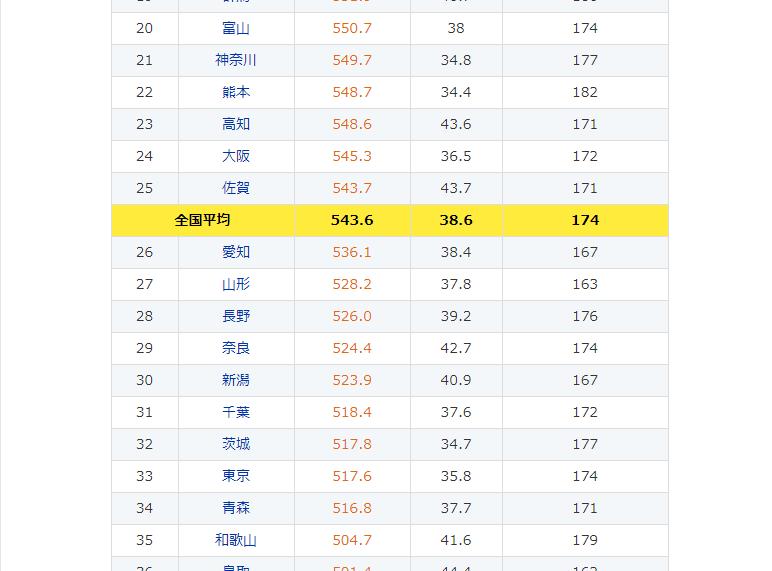 薬キャリ都道府県別薬剤師年収