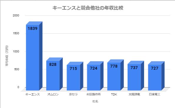 キーエンスと競合他社の年収比較